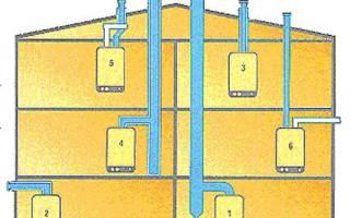 Как правильно сделать дымоход в доме: инструкция с фото, схема