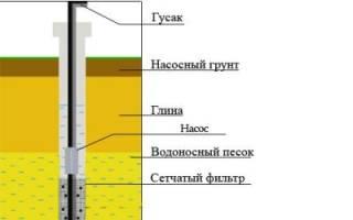 Скважина на даче своими руками: бурение водопровода и прочистка