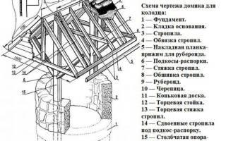 Колодец декоративный своими руками: этапы работы и используемые материалы