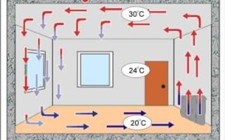 Конвекторные обогреватели для дачи настенные: принцип работы и подсказки по выбору модели