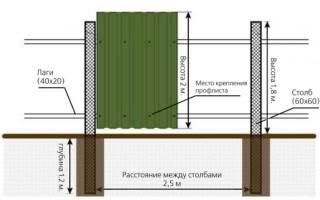 Забор из металлопрофиля (профнастила) своими руками — пошаговая инструкция с чертежами и размерами, фото и видео