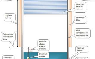 Как провести водоснабжение на даче своими руками